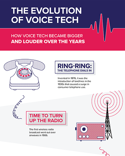 The Evolution of Voice Tech Infographics
